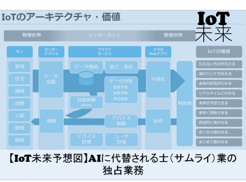 【IoT未来予想図】AIに代替される士(サムライ)業の独占業務 #84