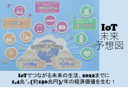 【IoT未来】つながる革命でシンギュラリティ到来! #89