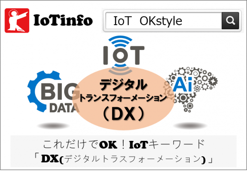 これだけでOK!IoTキーワード「DX(デジタルトランスフォーメーション)」① #193
